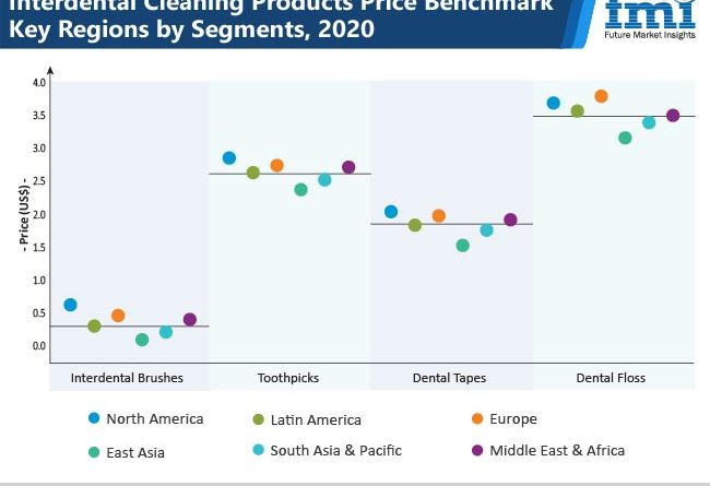 Interdental Cleaning Products Market Products Price Benchmark Key regions graph